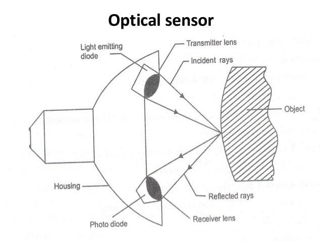 تصویری از ساختار و عملکرد کلی سنسور های نوری